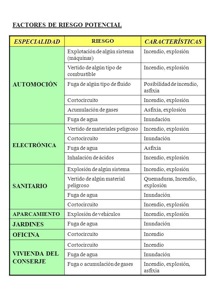ESPECIALIDAD CARACTERÍSTICAS
