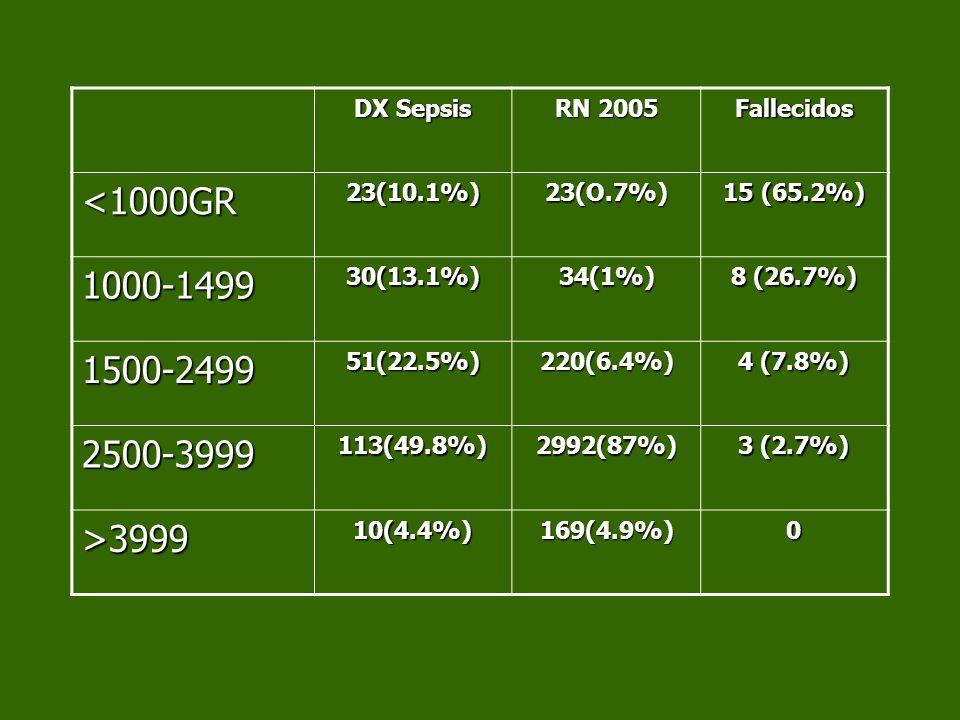 <1000GR 1000-1499 1500-2499 2500-3999 >3999 DX Sepsis RN 2005