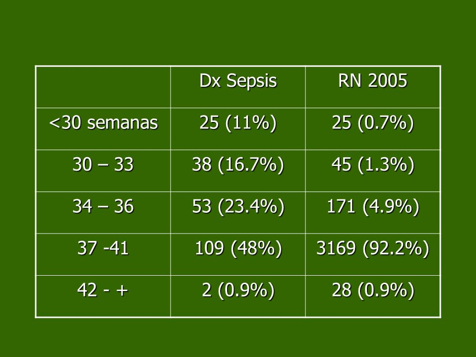 Dx Sepsis RN 2005. <30 semanas. 25 (11%) 25 (0.7%) 30 – 33. 38 (16.7%) 45 (1.3%) 34 – 36. 53 (23.4%)