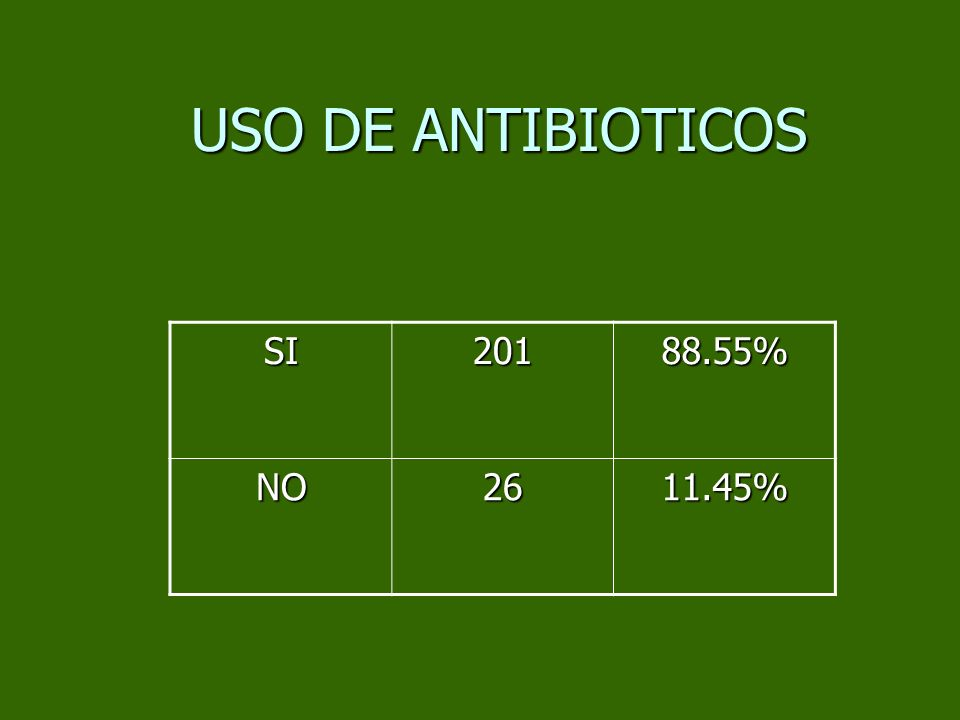 USO DE ANTIBIOTICOS SI 201 88.55% NO 26 11.45%