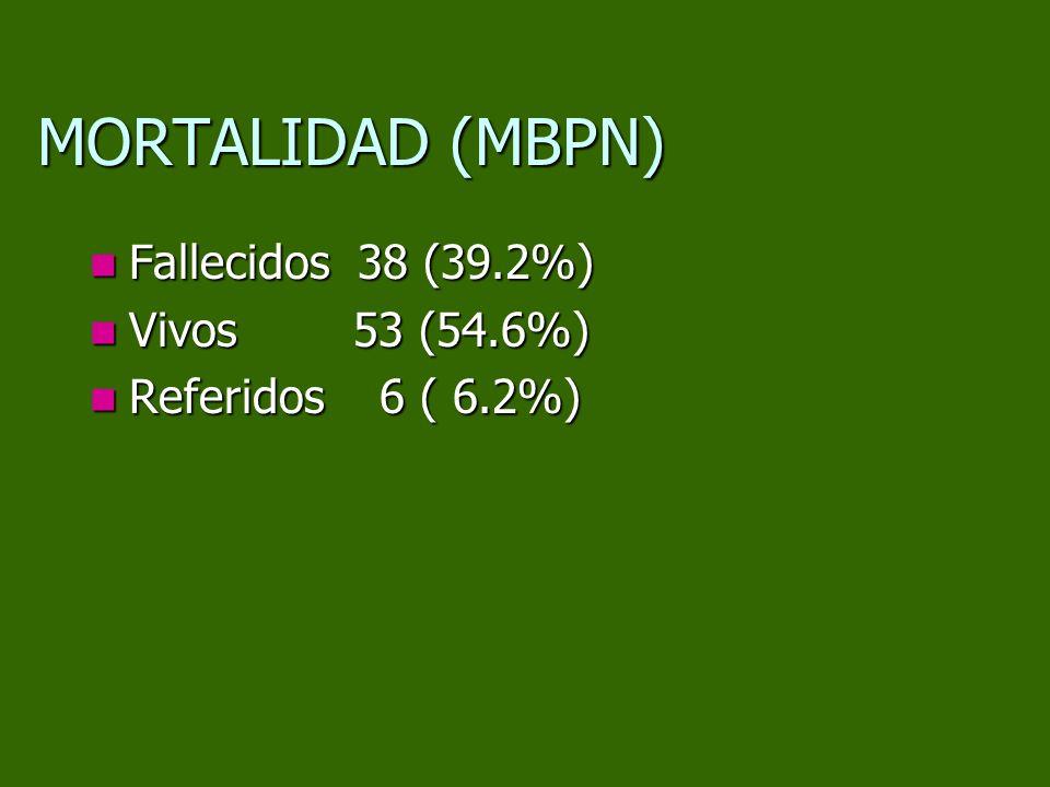 MORTALIDAD (MBPN) Fallecidos 38 (39.2%) Vivos 53 (54.6%)
