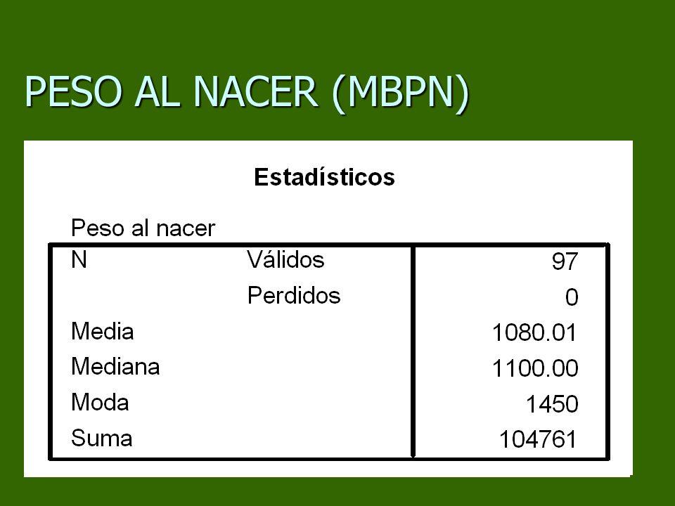 PESO AL NACER (MBPN)