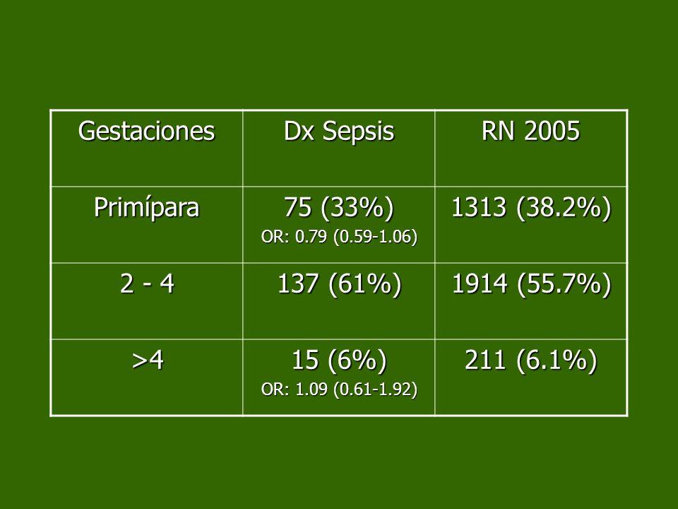 Gestaciones Dx Sepsis RN 2005 Primípara 75 (33%) 1313 (38.2%) 2 - 4