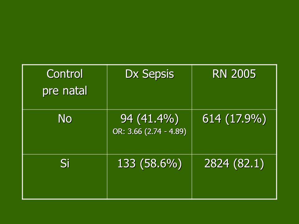 Control pre natal Dx Sepsis RN 2005 No 94 (41.4%) 614 (17.9%) Si
