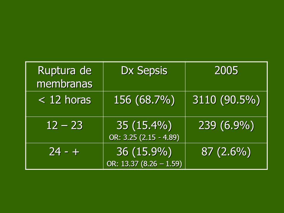 Ruptura de membranas Dx Sepsis 2005 < 12 horas 156 (68.7%)