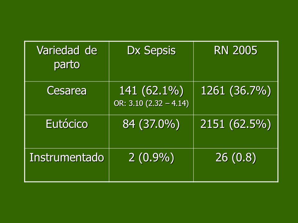 Variedad de parto Dx Sepsis RN 2005 Cesarea 141 (62.1%) 1261 (36.7%)