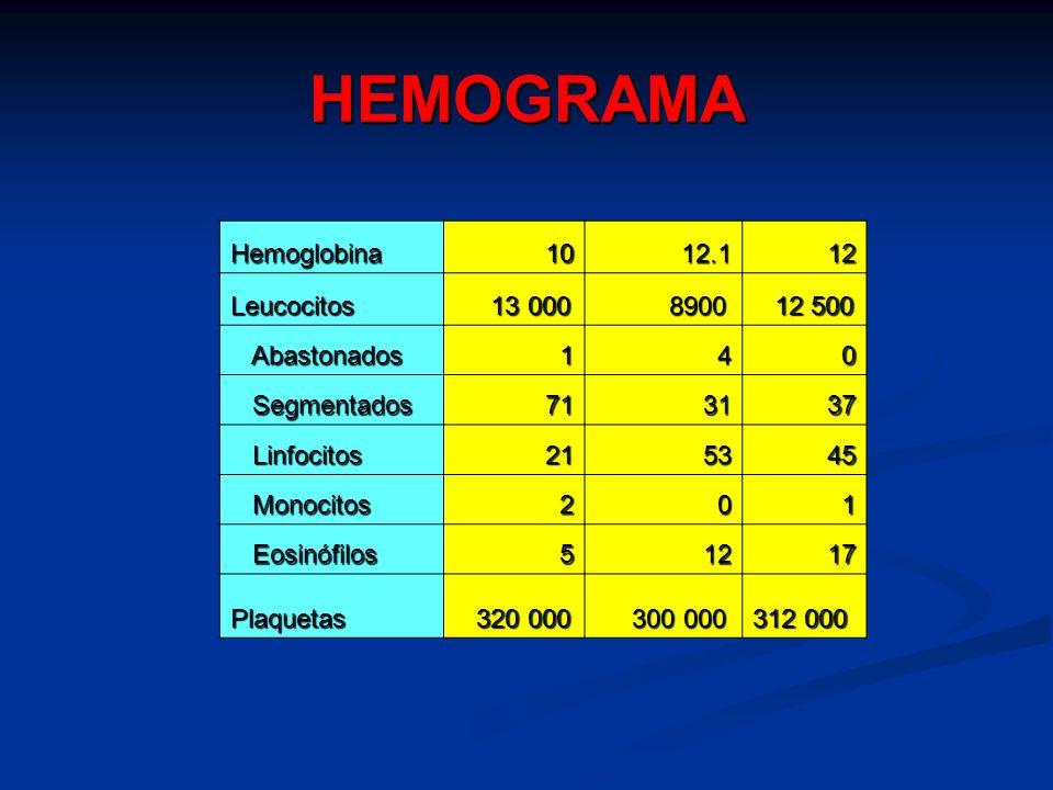 HEMOGRAMA Hemoglobina 10 12.1 12 Leucocitos 13 000 8900 12 500