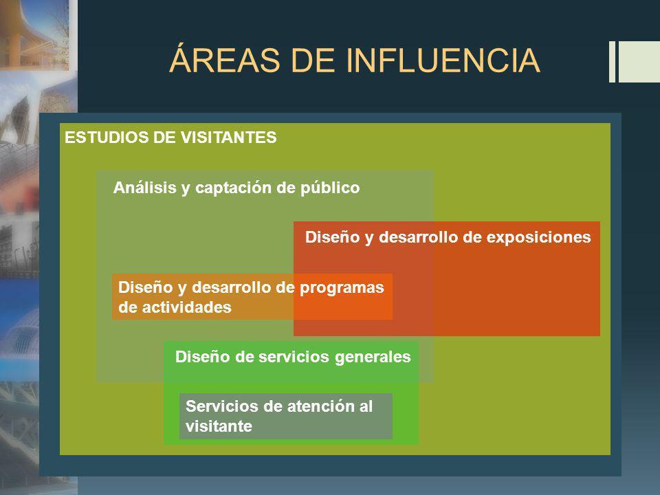 ÁREAS DE INFLUENCIA ESTUDIOS DE VISITANTES