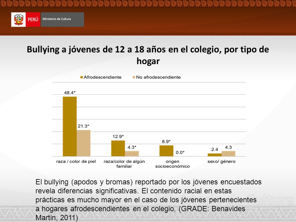 Bullying a jóvenes de 12 a 18 años en el colegio, por tipo de hogar