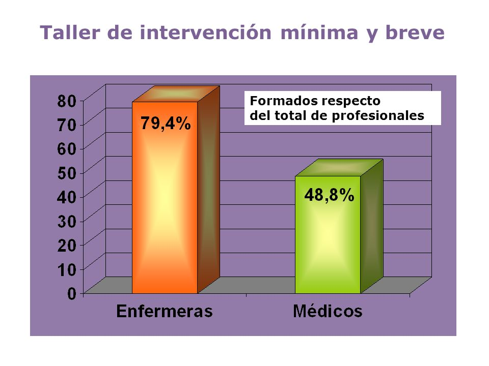 Taller de intervención mínima y breve