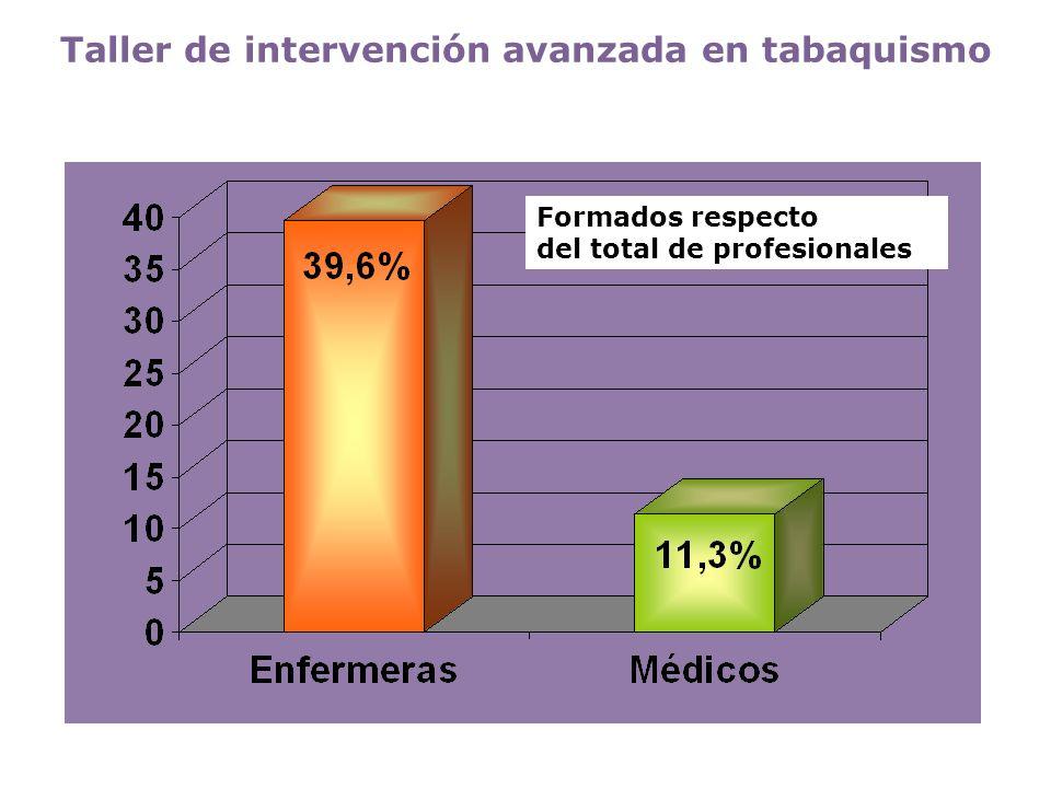 Taller de intervención avanzada en tabaquismo
