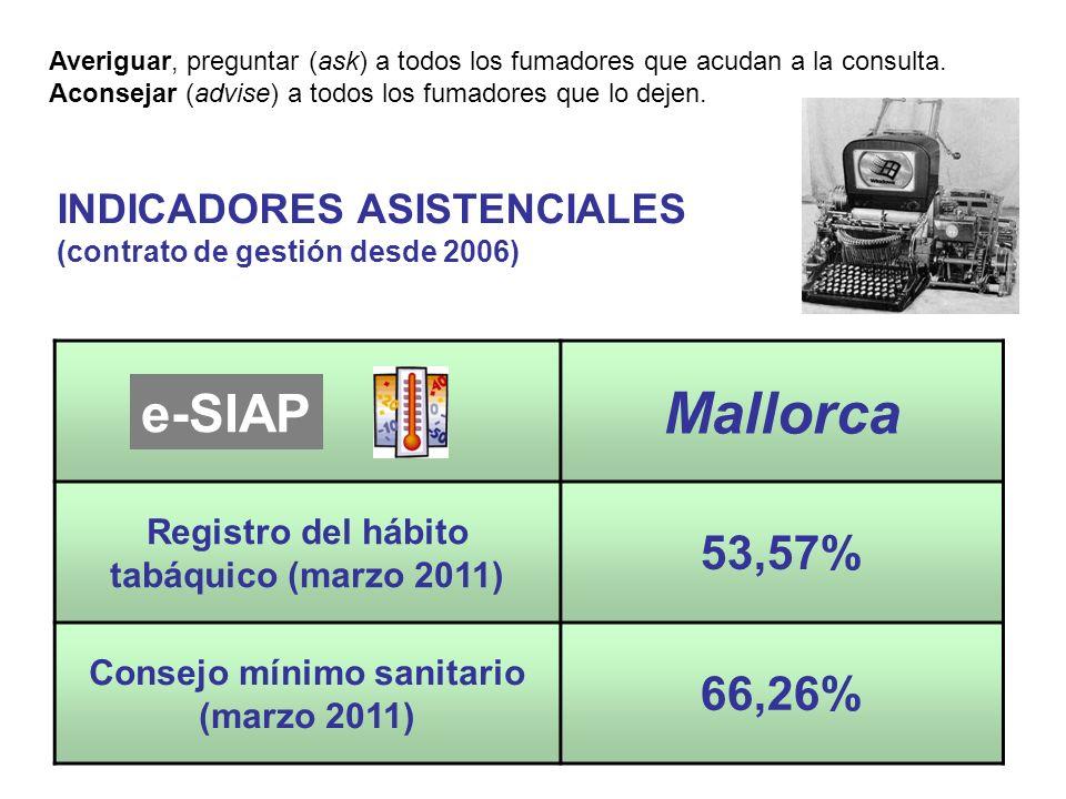 Mallorca e-SIAP 53,57% 66,26% INDICADORES ASISTENCIALES