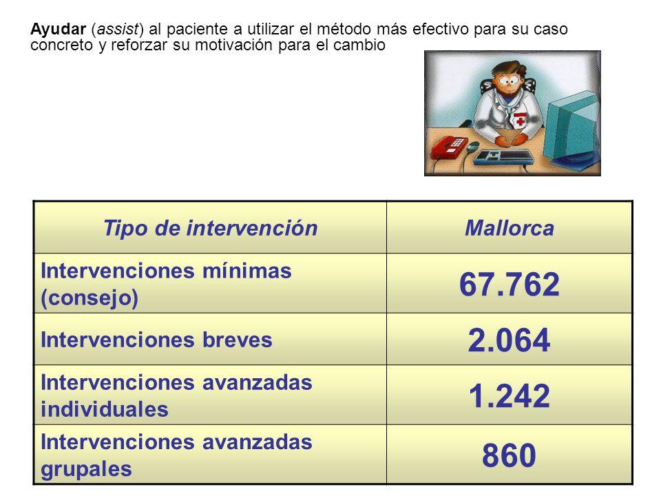 67.762 2.064 1.242 860 Tipo de intervención Mallorca