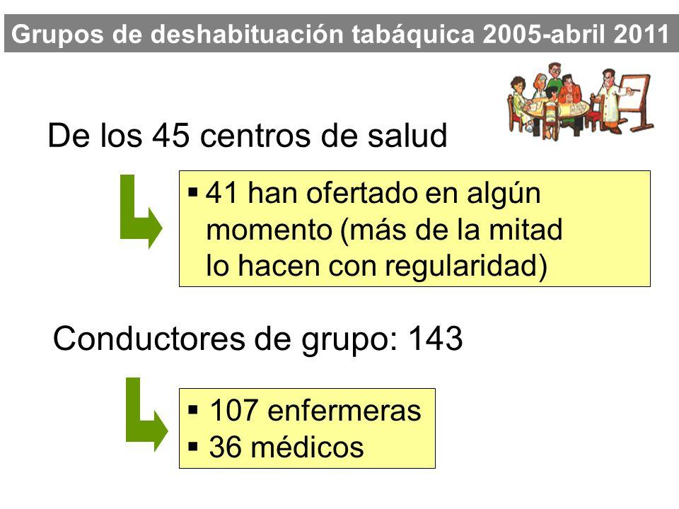 De los 45 centros de salud Conductores de grupo: 143