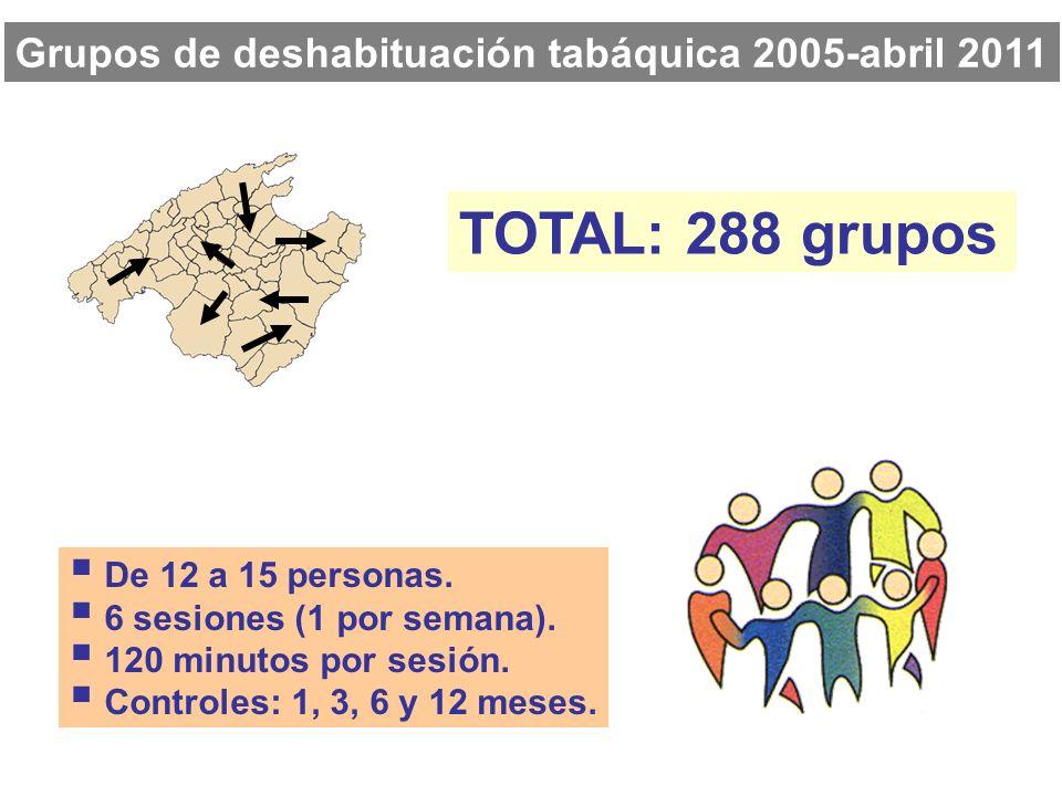 TOTAL: 288 grupos Grupos de deshabituación tabáquica 2005-abril 2011