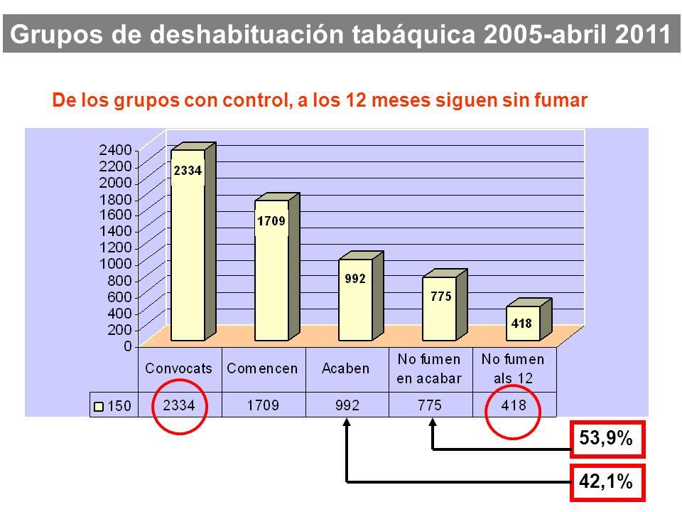 Grupos de deshabituación tabáquica 2005-abril 2011