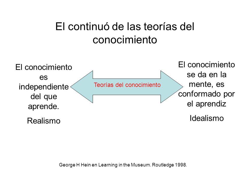 El continuó de las teorías del conocimiento