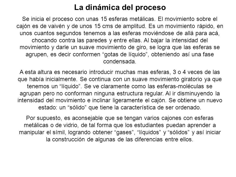 La dinámica del proceso