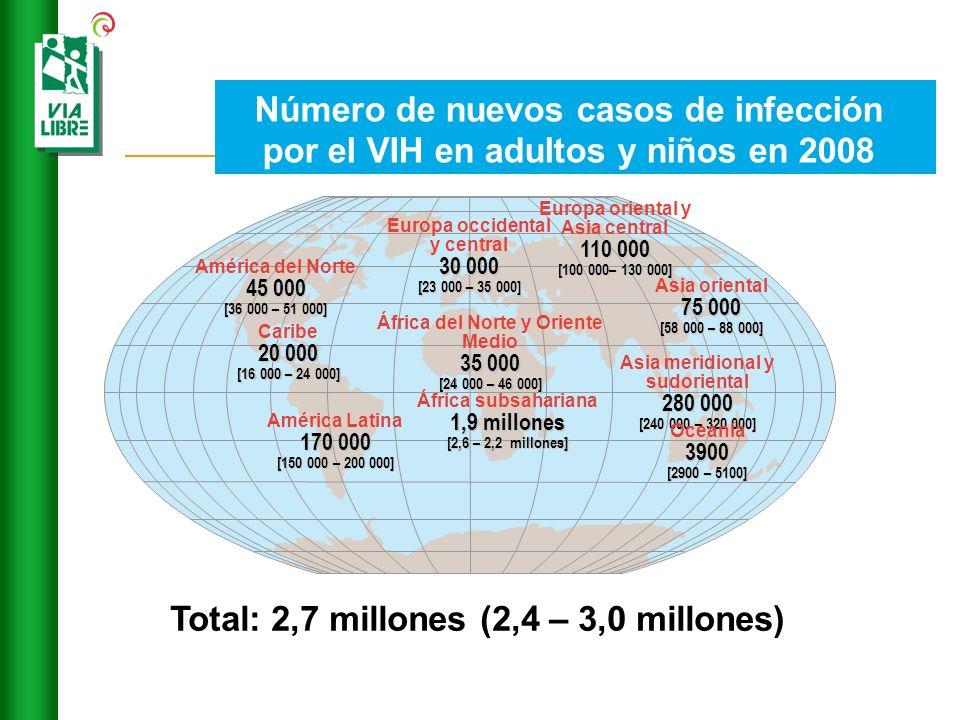 Total: 2,7 millones (2,4 – 3,0 millones)