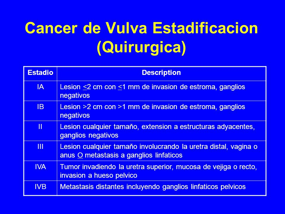 Cancer de Vulva Estadificacion (Quirurgica)