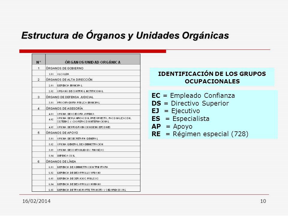 Estructura de Órganos y Unidades Orgánicas