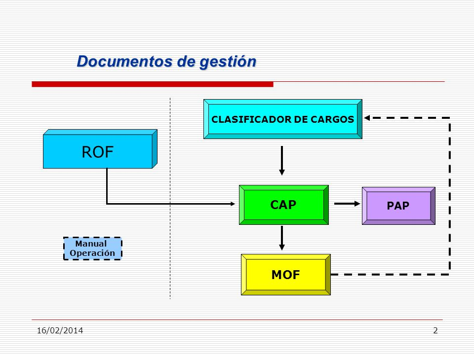 CLASIFICADOR DE CARGOS