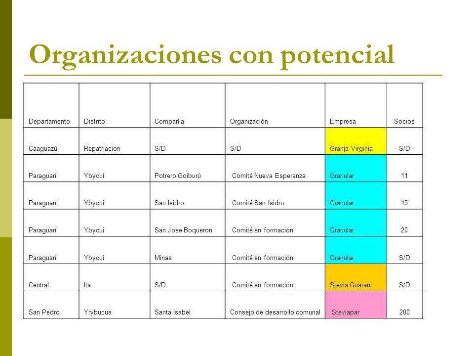 Organizaciones con potencial