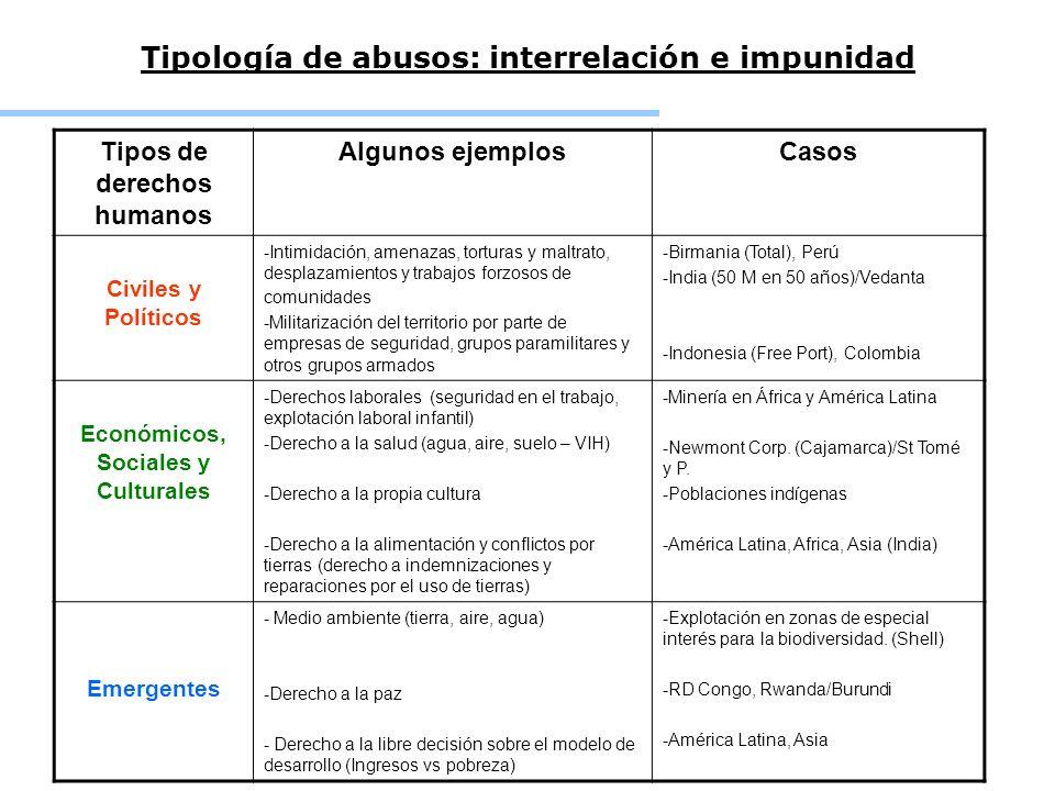 Tipología de abusos: interrelación e impunidad