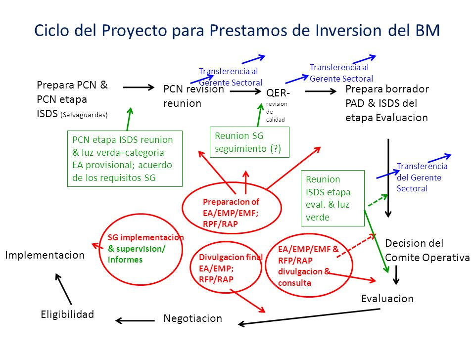 Ciclo del Proyecto para Prestamos de Inversion del BM