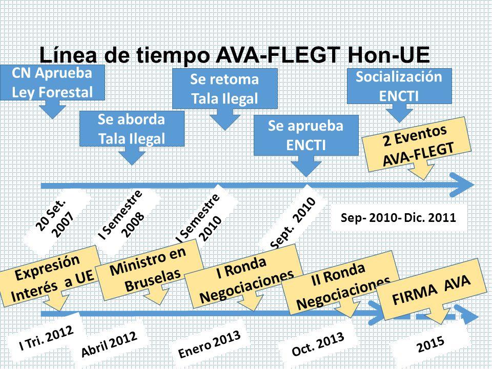 Línea de tiempo AVA-FLEGT Hon-UE