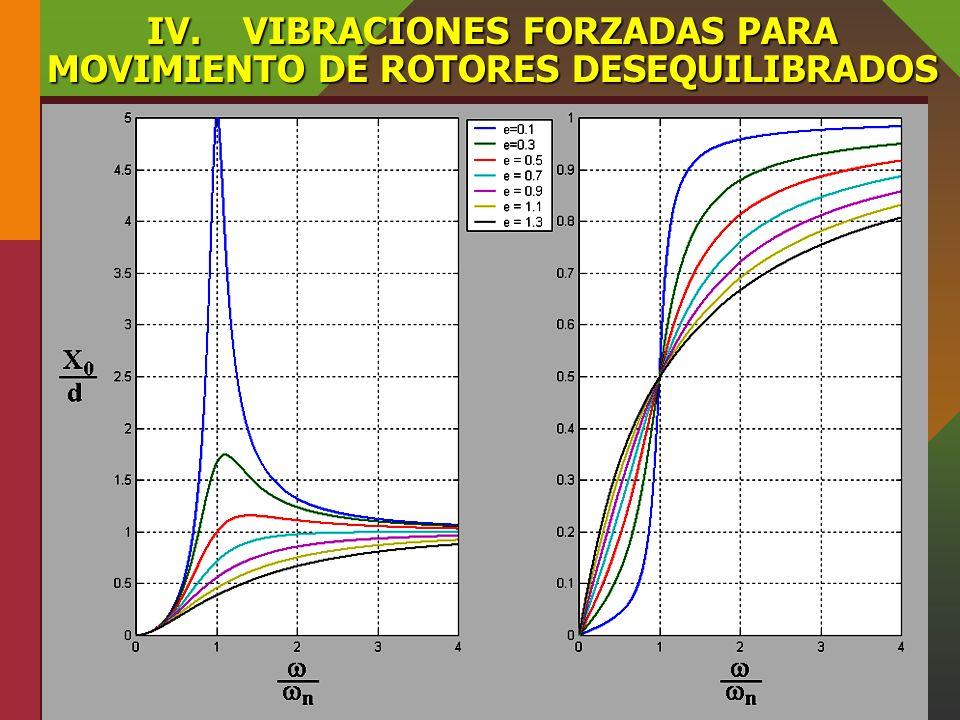 IV. VIBRACIONES FORZADAS PARA MOVIMIENTO DE ROTORES DESEQUILIBRADOS