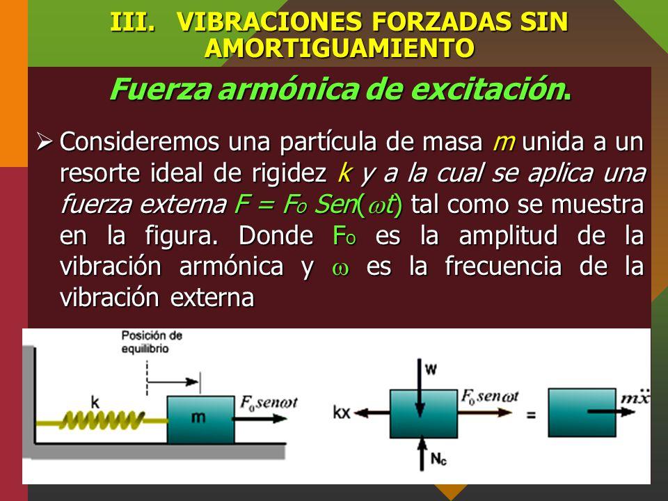 III. VIBRACIONES FORZADAS SIN AMORTIGUAMIENTO