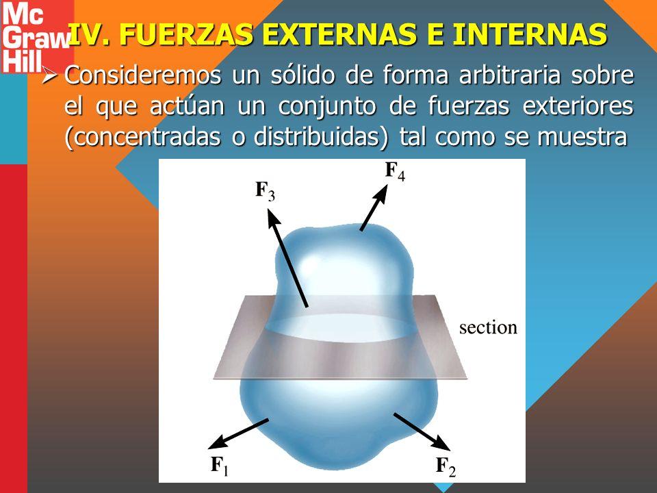 IV. FUERZAS EXTERNAS E INTERNAS