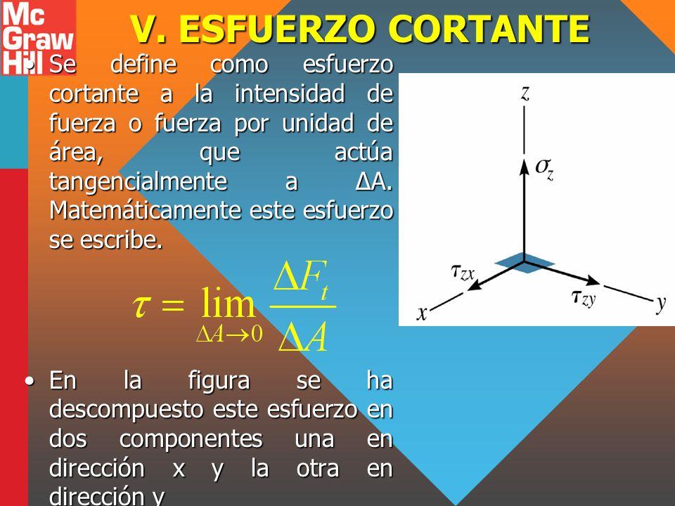 V. ESFUERZO CORTANTE