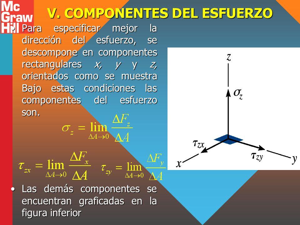 V. COMPONENTES DEL ESFUERZO