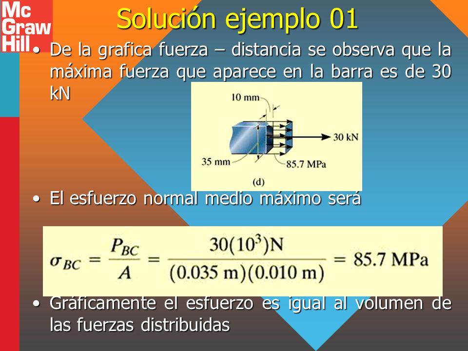 Solución ejemplo 01 De la grafica fuerza – distancia se observa que la máxima fuerza que aparece en la barra es de 30 kN.
