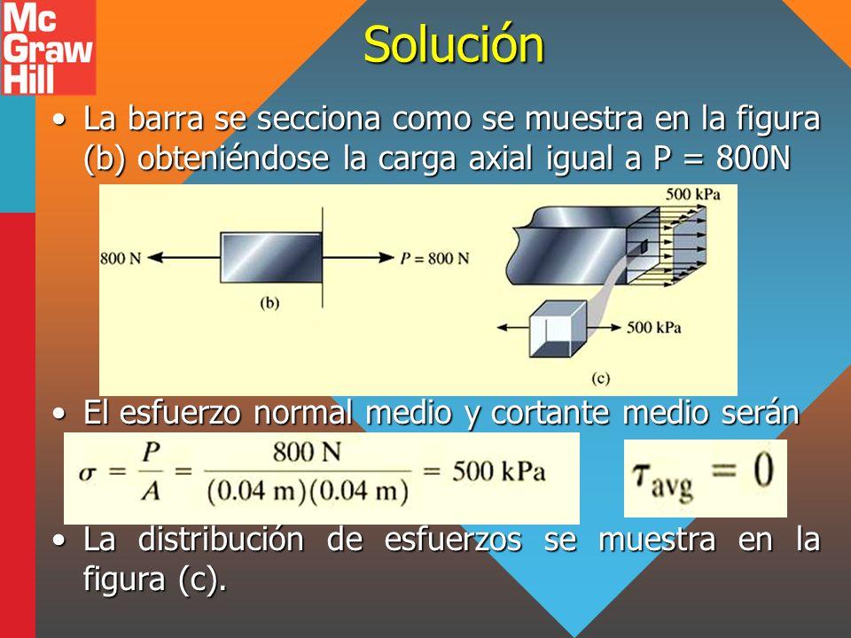 Solución La barra se secciona como se muestra en la figura (b) obteniéndose la carga axial igual a P = 800N.