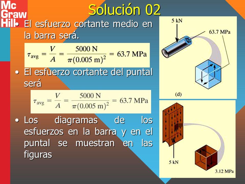 Solución 02 El esfuerzo cortante medio en la barra será.
