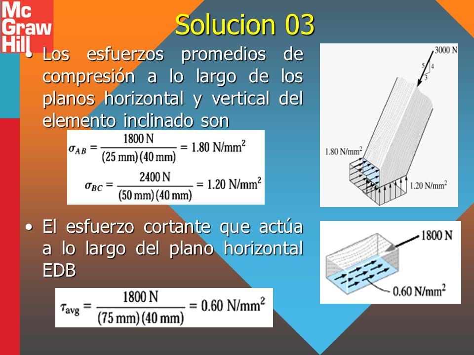 Solucion 03 Los esfuerzos promedios de compresión a lo largo de los planos horizontal y vertical del elemento inclinado son.