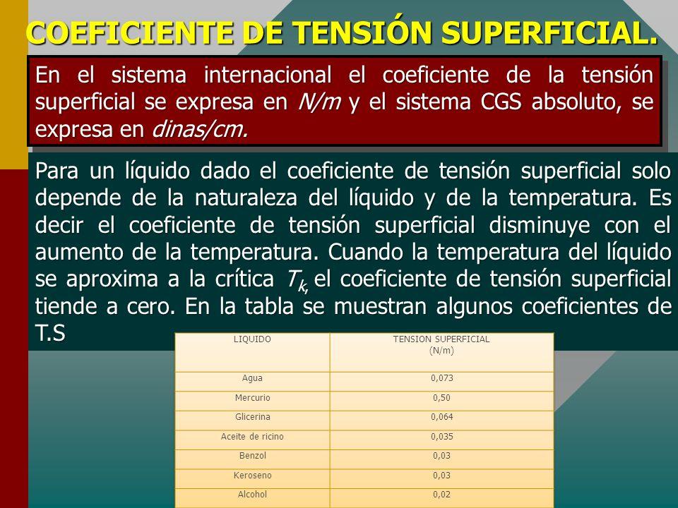 COEFICIENTE DE TENSIÓN SUPERFICIAL.
