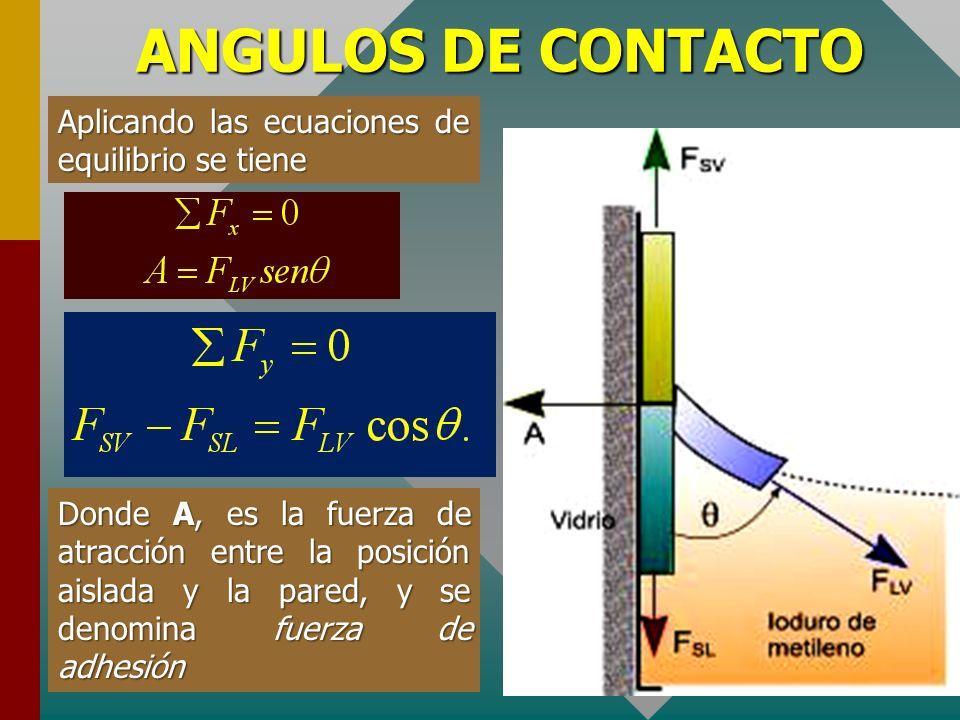 ANGULOS DE CONTACTO Aplicando las ecuaciones de equilibrio se tiene