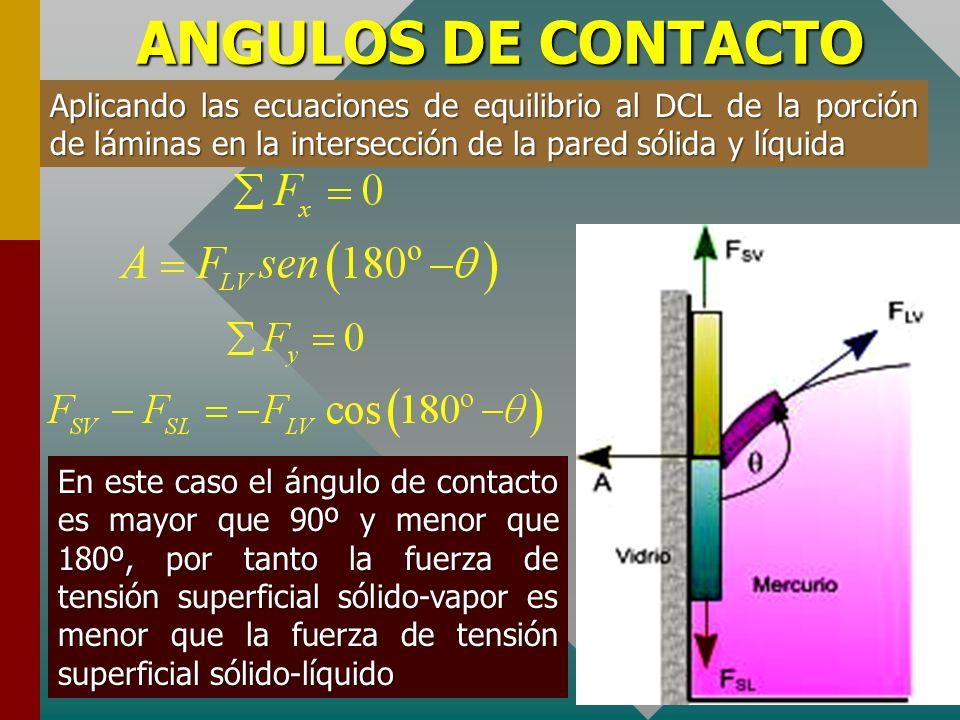 ANGULOS DE CONTACTO Aplicando las ecuaciones de equilibrio al DCL de la porción de láminas en la intersección de la pared sólida y líquida.