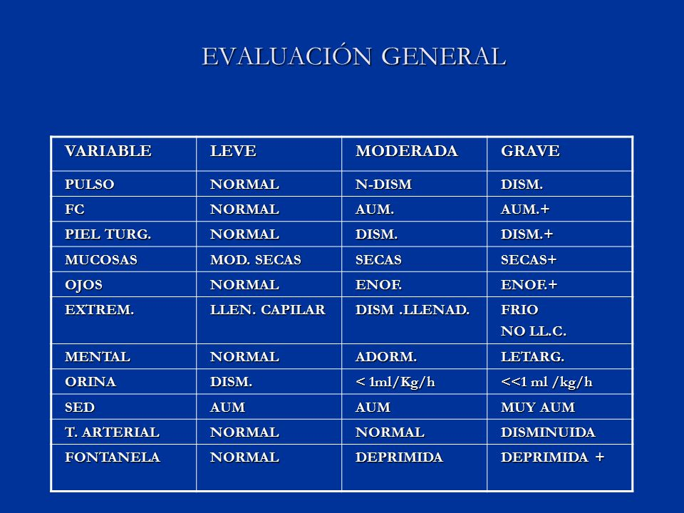 EVALUACIÓN GENERAL VARIABLE LEVE MODERADA GRAVE PULSO NORMAL N-DISM