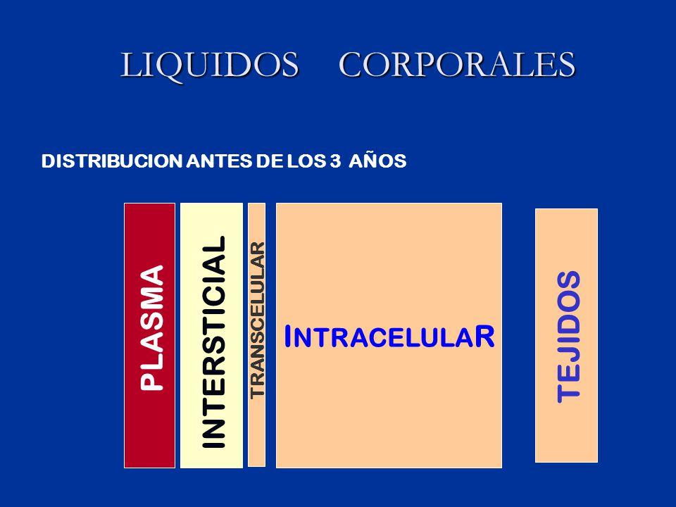 LIQUIDOS CORPORALES INTRACELULAR INTERSTICIAL PLASMA TEJIDOS