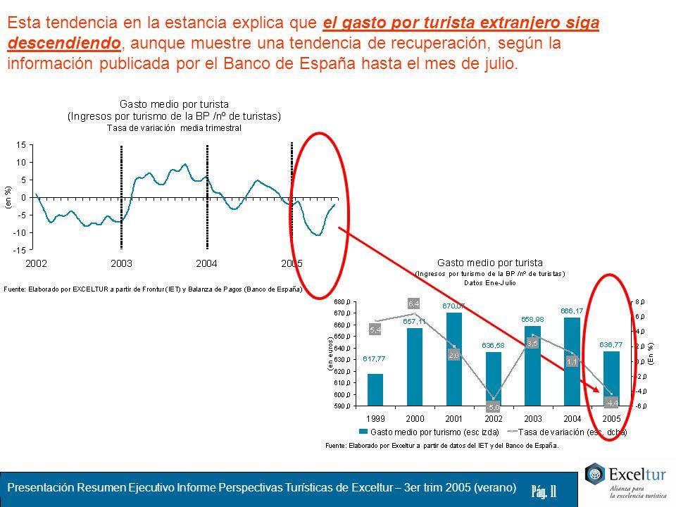 Esta tendencia en la estancia explica que el gasto por turista extranjero siga descendiendo, aunque muestre una tendencia de recuperación, según la información publicada por el Banco de España hasta el mes de julio.