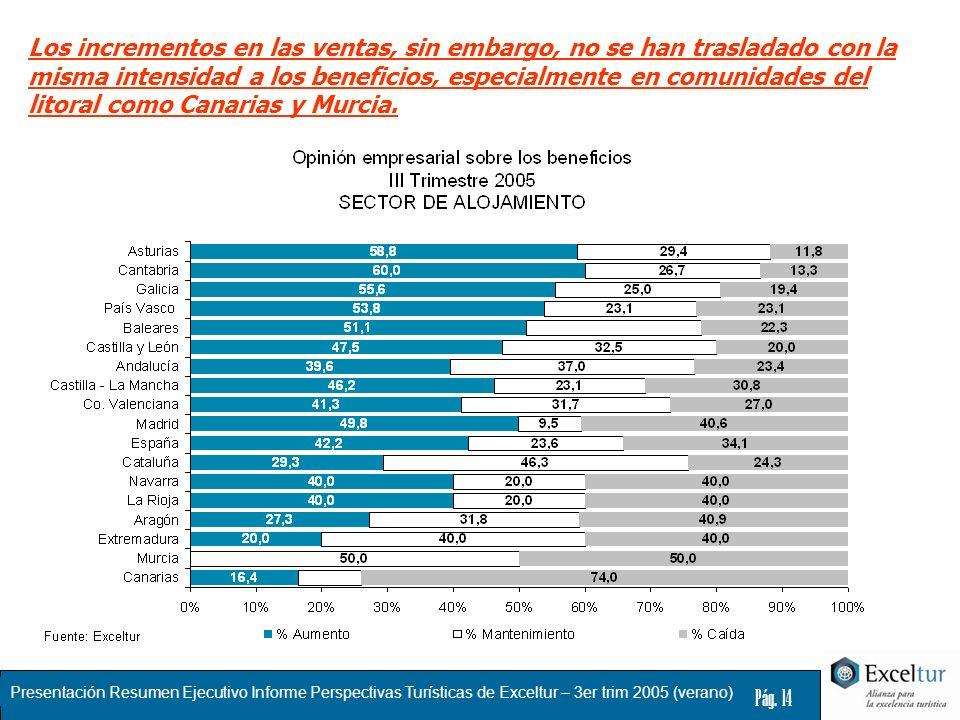 Los incrementos en las ventas, sin embargo, no se han trasladado con la misma intensidad a los beneficios, especialmente en comunidades del litoral como Canarias y Murcia.