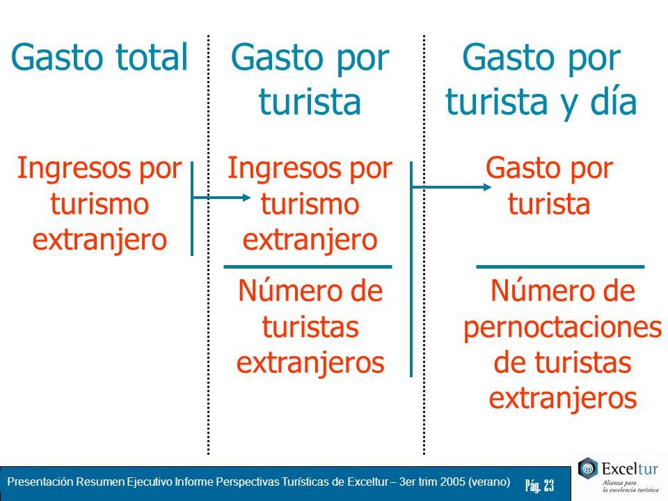 Gasto total Gasto por turista Gasto por turista y día