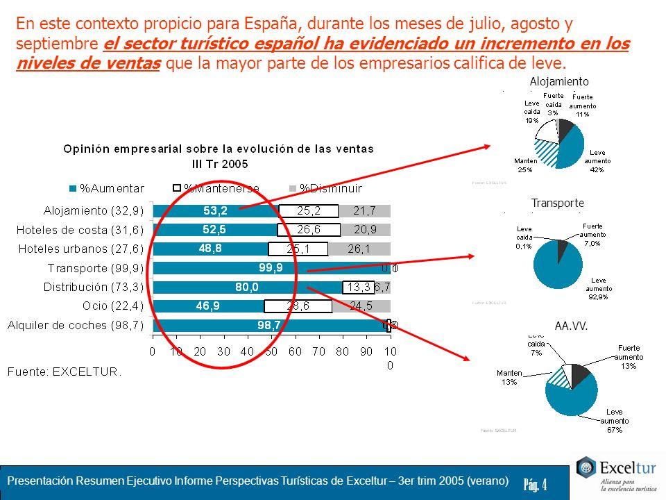En este contexto propicio para España, durante los meses de julio, agosto y septiembre el sector turístico español ha evidenciado un incremento en los niveles de ventas que la mayor parte de los empresarios califica de leve.