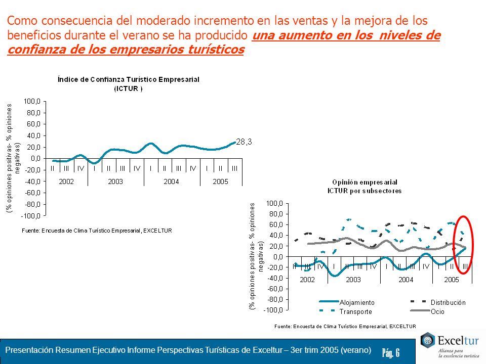 Como consecuencia del moderado incremento en las ventas y la mejora de los beneficios durante el verano se ha producido una aumento en los niveles de confianza de los empresarios turísticos