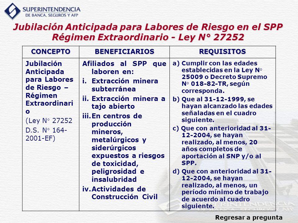 Jubilación Anticipada para Labores de Riesgo en el SPP Régimen Extraordinario - Ley N° 27252